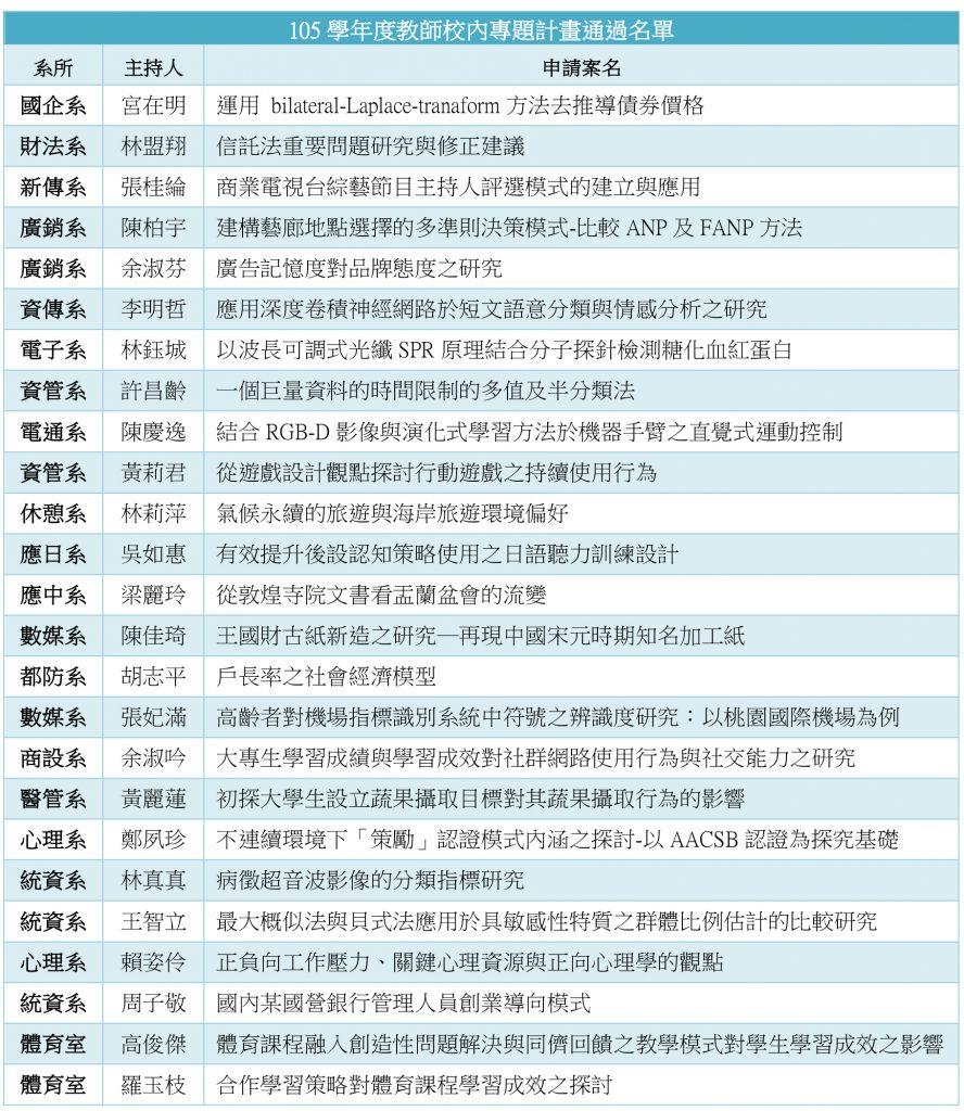 Microsoft Word - 銘傳一週公告(1051006).docx